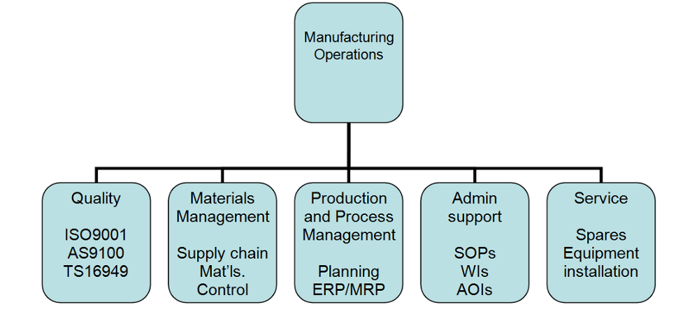 "struggling operations in a manufacturing organization Many companies have adopted this ideology and have started calling themselves a ""sales organization is struggling with the sales vs operations are."